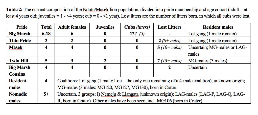 Ndutu Lions population population 2020